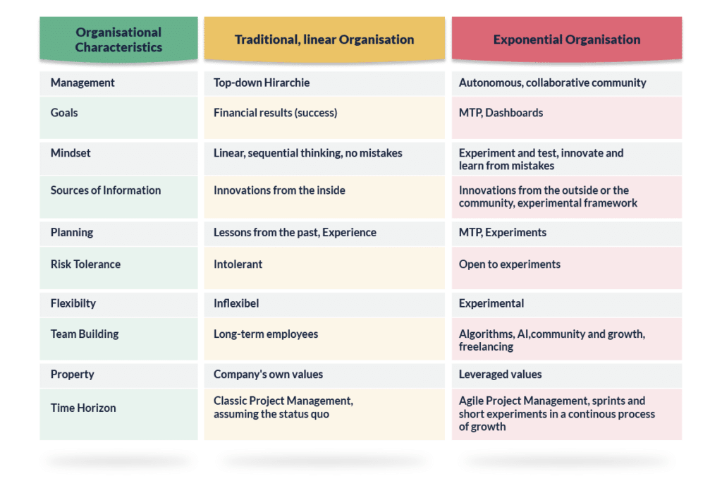 Exponential Organisation Table