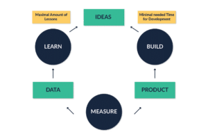 Learn Measure Build Lean Startup