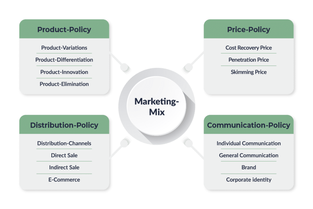 Marketing Mix Table