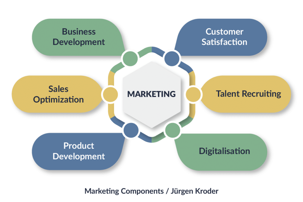 Marketing Strategy Diagramme