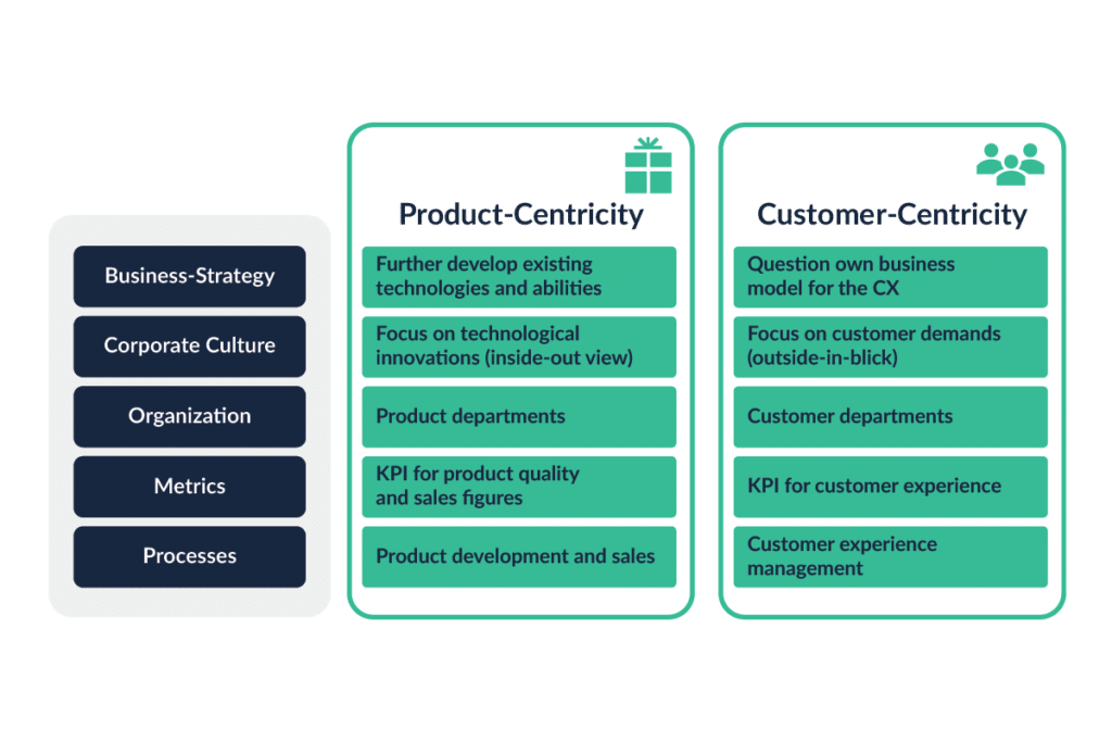 Product vs Customer Centricity