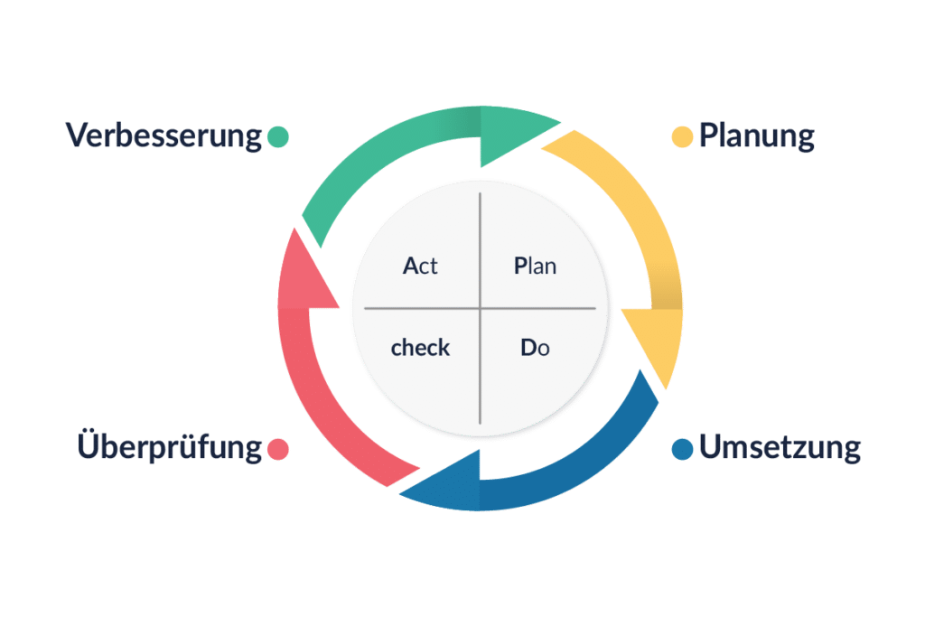 Lean Management PDCA tractionwise