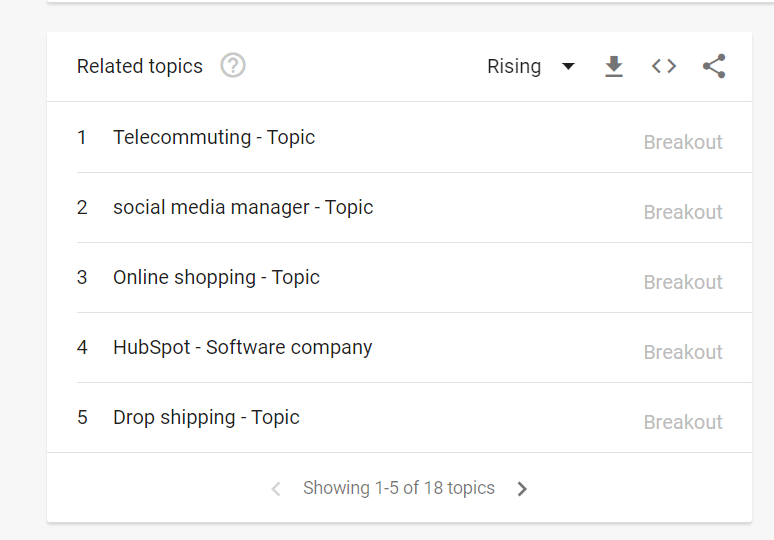 related topics google trends